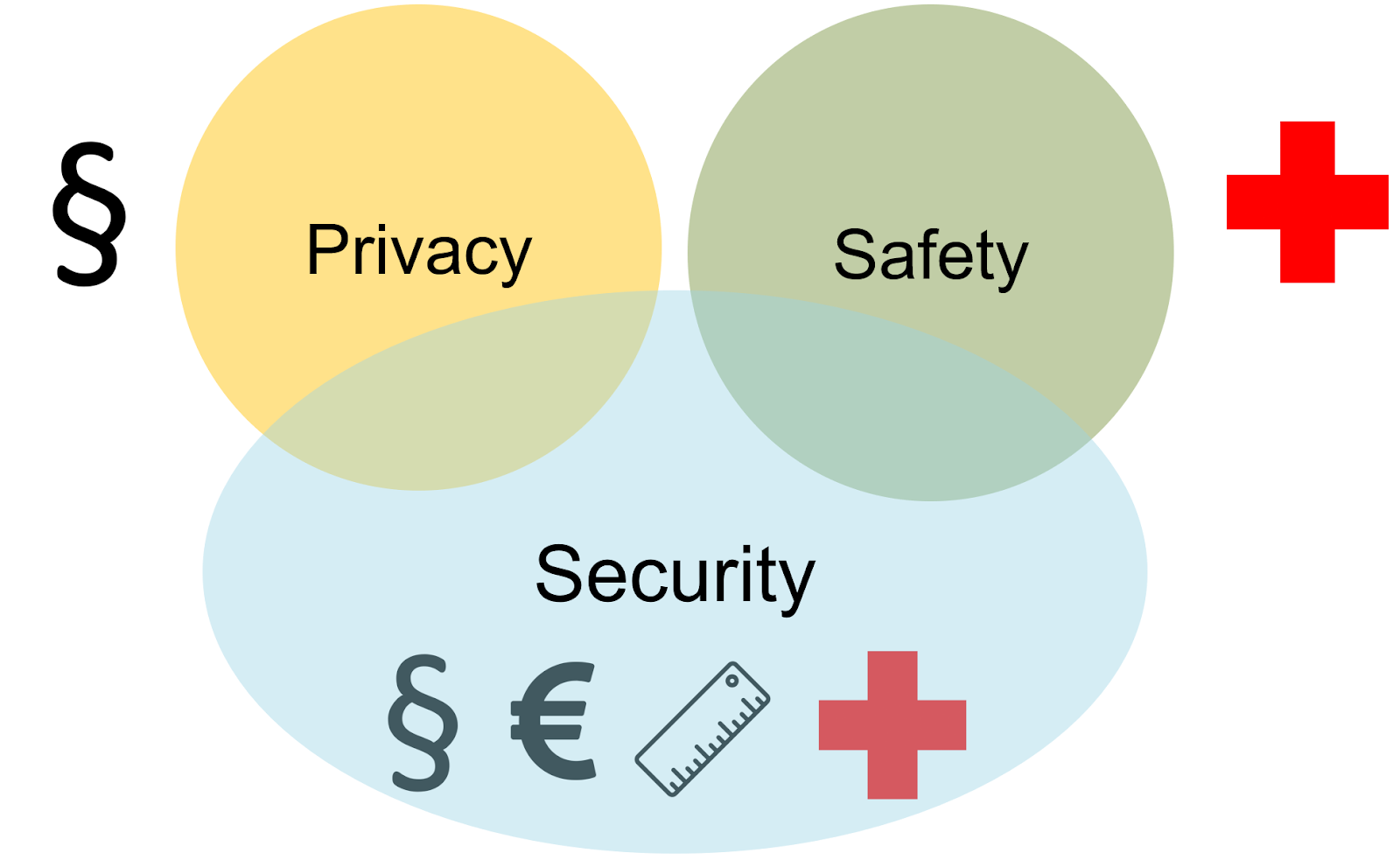 Security by design in the automotive development process